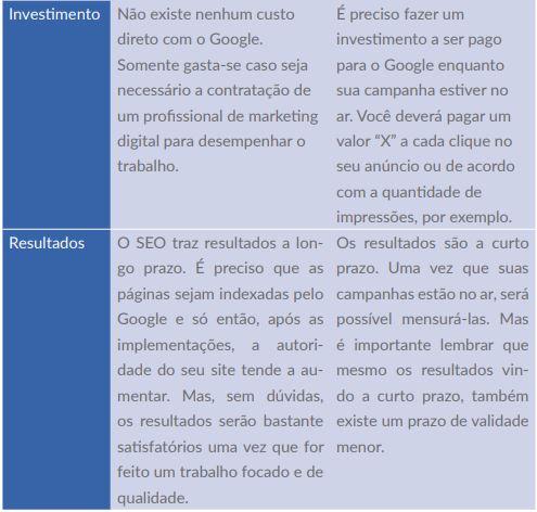 diferença seo e google ads 2