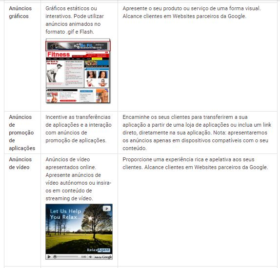 Informações sobre o Anúncios gráficos, anúncios de promoção de aplicações e anúncios de vídeo