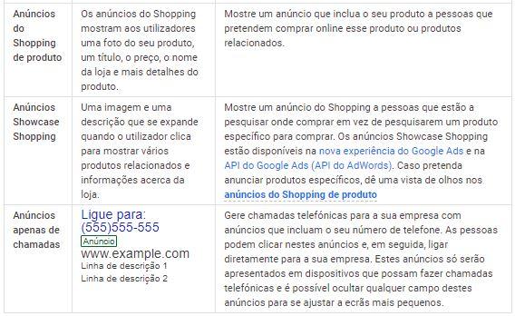 anuncios do shopping de produto, showcase shopping e anúncios de chamada do google ads