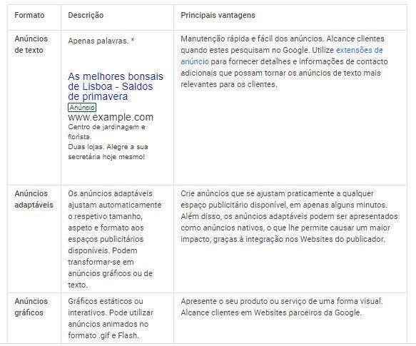 Informações sobre: anúncios de textos, anúncios adaptáveis, e anúncios gráficos do google ads