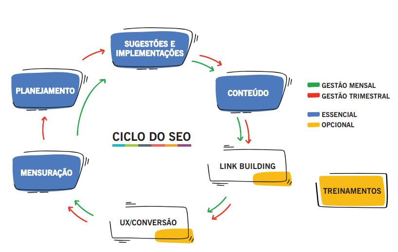 ciclo de um projeto de SEO